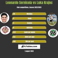 Leonardo Sernicola vs Luka Krajnc h2h player stats