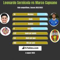 Leonardo Sernicola vs Marco Capuano h2h player stats