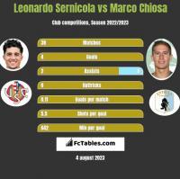 Leonardo Sernicola vs Marco Chiosa h2h player stats
