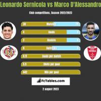 Leonardo Sernicola vs Marco D'Alessandro h2h player stats