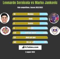 Leonardo Sernicola vs Marko Jankovic h2h player stats
