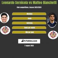 Leonardo Sernicola vs Matteo Bianchetti h2h player stats