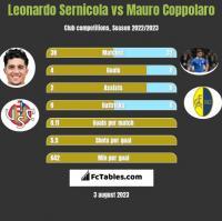 Leonardo Sernicola vs Mauro Coppolaro h2h player stats