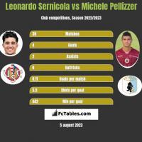 Leonardo Sernicola vs Michele Pellizzer h2h player stats
