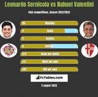 Leonardo Sernicola vs Nahuel Valentini h2h player stats