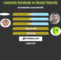 Leonardo Sernicola vs Nenad Tomovic h2h player stats