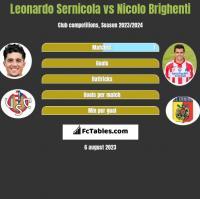 Leonardo Sernicola vs Nicolo Brighenti h2h player stats