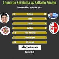 Leonardo Sernicola vs Raffaele Pucino h2h player stats