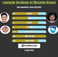 Leonardo Sernicola vs Riccardo Brosco h2h player stats