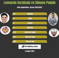 Leonardo Sernicola vs Simone Padoin h2h player stats