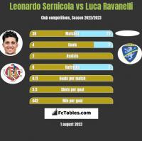 Leonardo Sernicola vs Luca Ravanelli h2h player stats