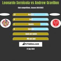 Leonardo Sernicola vs Andrew Gravillon h2h player stats