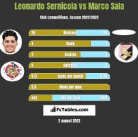 Leonardo Sernicola vs Marco Sala h2h player stats