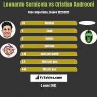 Leonardo Sernicola vs Cristian Andreoni h2h player stats