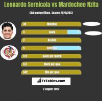 Leonardo Sernicola vs Mardochee Nzita h2h player stats