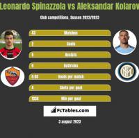 Leonardo Spinazzola vs Aleksandar Kolarov h2h player stats