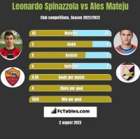 Leonardo Spinazzola vs Ales Mateju h2h player stats