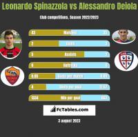 Leonardo Spinazzola vs Alessandro Deiola h2h player stats