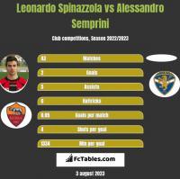 Leonardo Spinazzola vs Alessandro Semprini h2h player stats