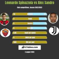 Leonardo Spinazzola vs Alex Sandro h2h player stats