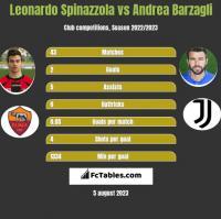 Leonardo Spinazzola vs Andrea Barzagli h2h player stats