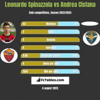Leonardo Spinazzola vs Andrea Cistana h2h player stats