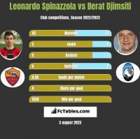 Leonardo Spinazzola vs Berat Djimsiti h2h player stats