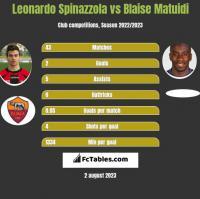 Leonardo Spinazzola vs Blaise Matuidi h2h player stats