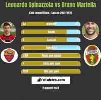 Leonardo Spinazzola vs Bruno Martella h2h player stats