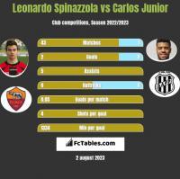Leonardo Spinazzola vs Carlos Junior h2h player stats