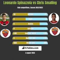Leonardo Spinazzola vs Chris Smalling h2h player stats