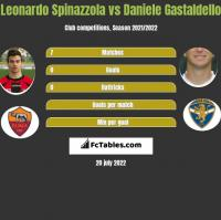 Leonardo Spinazzola vs Daniele Gastaldello h2h player stats