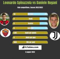 Leonardo Spinazzola vs Daniele Rugani h2h player stats