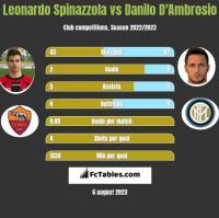 Leonardo Spinazzola vs Danilo D'Ambrosio h2h player stats