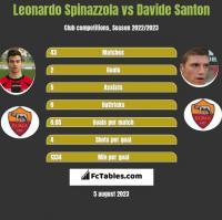 Leonardo Spinazzola vs Davide Santon h2h player stats