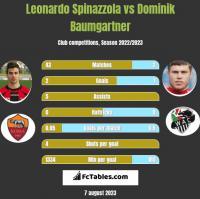 Leonardo Spinazzola vs Dominik Baumgartner h2h player stats