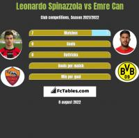 Leonardo Spinazzola vs Emre Can h2h player stats