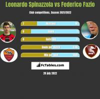 Leonardo Spinazzola vs Federico Fazio h2h player stats