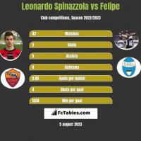 Leonardo Spinazzola vs Felipe h2h player stats