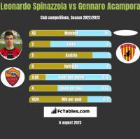 Leonardo Spinazzola vs Gennaro Acampora h2h player stats
