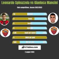 Leonardo Spinazzola vs Gianluca Mancini h2h player stats