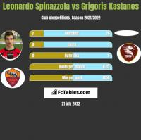 Leonardo Spinazzola vs Grigoris Kastanos h2h player stats