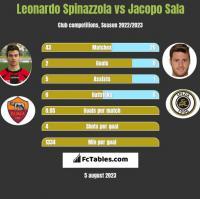 Leonardo Spinazzola vs Jacopo Sala h2h player stats
