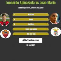 Leonardo Spinazzola vs Joao Mario h2h player stats
