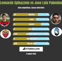 Leonardo Spinazzola vs Jose Luis Palomino h2h player stats