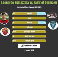 Leonardo Spinazzola vs Kastriot Dermaku h2h player stats