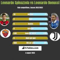 Leonardo Spinazzola vs Leonardo Bonucci h2h player stats