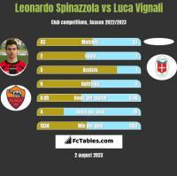 Leonardo Spinazzola vs Luca Vignali h2h player stats