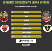 Leonardo Spinazzola vs Lukas Schmitz h2h player stats