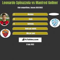 Leonardo Spinazzola vs Manfred Gollner h2h player stats